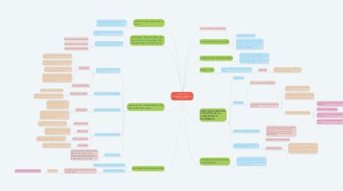 Mind Map: CALIDAD DE LA ENSEÑANZA Y CALIDAD EN LA APLICACIÓN