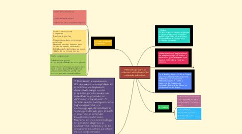 Mind Map: Metodologia para la creacion de aplicaciones mulimedia educativa.