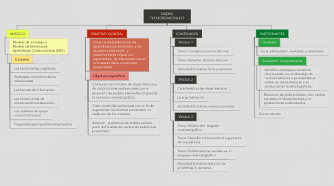 Mind Map: DISEÑO TECNOPEDAGOGICO