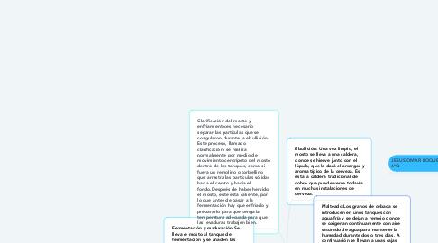 Mind Map: CERVEZA
