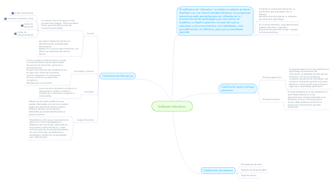 Mind Map: Software educativo.
