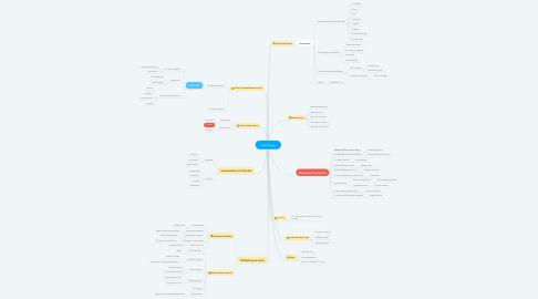 Mind Map: Parasitology