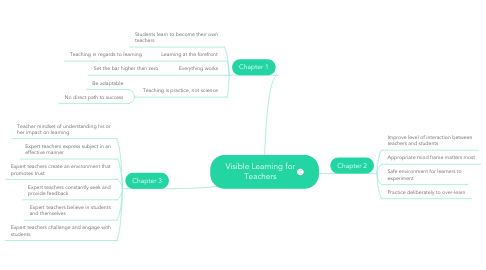 Mind Map: Visible Learning for Teachers