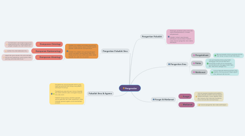 Mind Map: Pengenalan