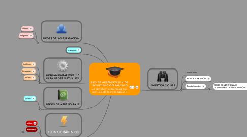 Mind Map: RED DE APRENDIZAJE Y DE INVESTIGACIÓN RAIUNAD La ciencia y la tecnología al servicio de la investigación