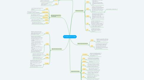 Mind Map: Литературные жанры