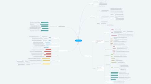 Mind Map: OBLIGACIONES
