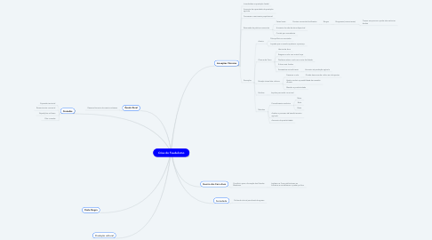 Mind Map: Crise do Feudalismo
