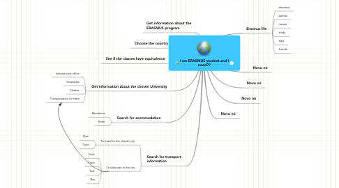 Mind Map: I am ERASMUS student and I need??