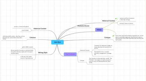 Mind Map: Jane Eyre