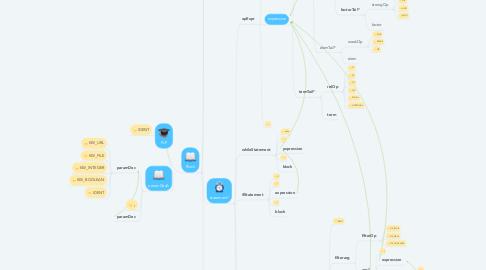 Mind Map: PLP