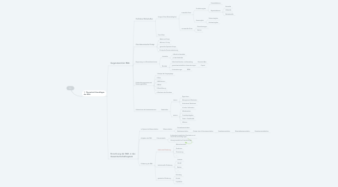 Mind Map: BWL