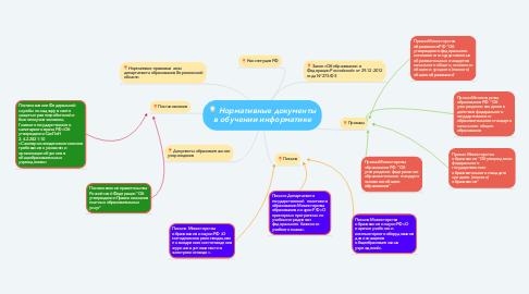 Mind Map: Нормативные документы в обучении информатике