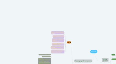 Mind Map: Проекты
