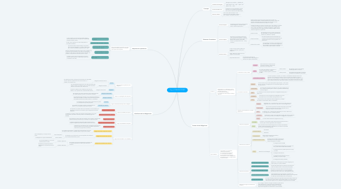 Mind Map: Copy of OBLIGACIONES