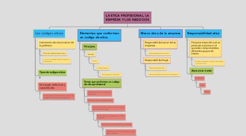 Mind Map: LA ETICA PROFESIONAL, LA EMPRESA Y LOS NEGOCIOS