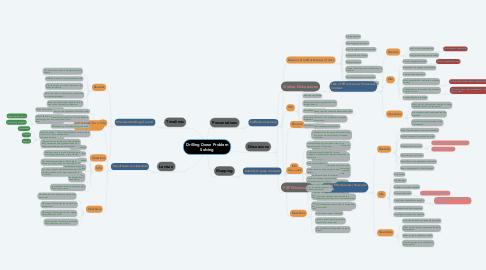 Mind Map: Drilling Down Problem Solving
