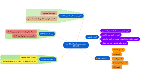 Mind Map: سورة يوسف (من الاية 35 الى الاية 53)