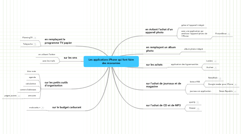 Mind Map: Les applications iPhone qui font faire des économies