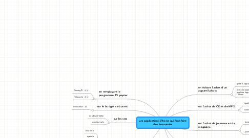 Mind Map: Les applications iPhone qui font fairedes économies