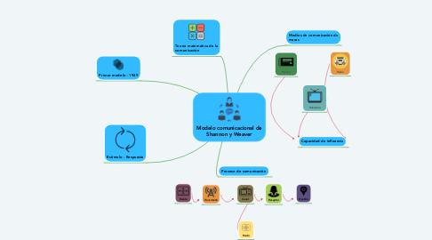 Mind Map: Modelo comunicacional de Shannon y Weaver