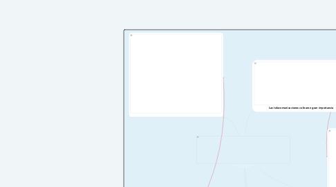 Mind Map: MODELO COMUNICACIONAL DE SHANNON Y WEABER