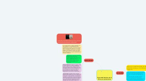Mind Map: Desarrollo histórico de la ética y sus precursores.