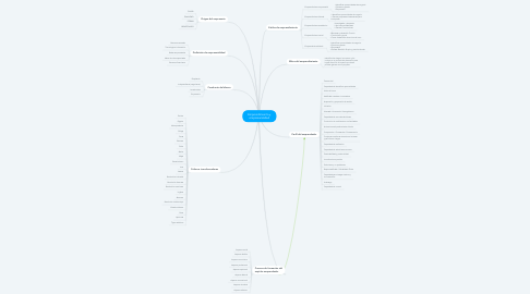 Mind Map: Emprendimiento y empresarialidad