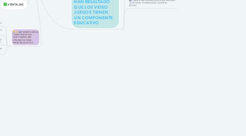Mind Map: EL PODER EDUCATIVO DE LOS JUEGOS ONLINE