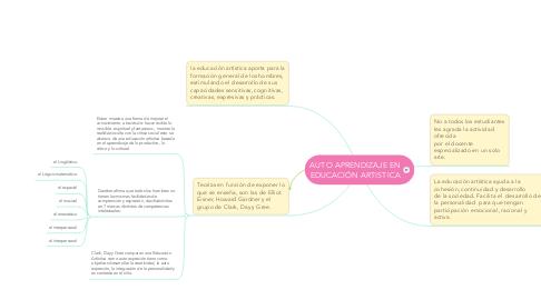 Mind Map: AUTO APRENDIZAJE EN EDUCACIÓN ARTISTICA