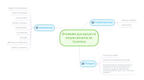 Mind Map: Entidades que apoyan el emprendimiento en Colombia