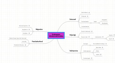 Mind Map: Keskaegne ühiskonnakorraldus