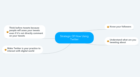 Mind Map: Strategic Of How Using Twitter
