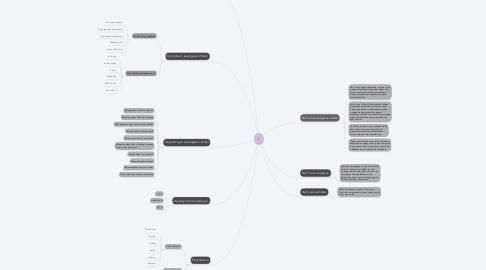 Mind Map: U