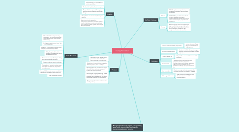 Mind Map: Dialog Peradaban