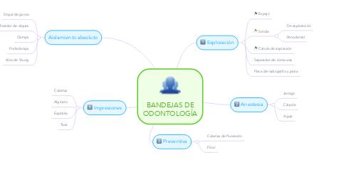 Mind Map: BANDEJAS DE ODONTOLOGÍA