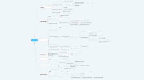 Mind Map: Grundvand