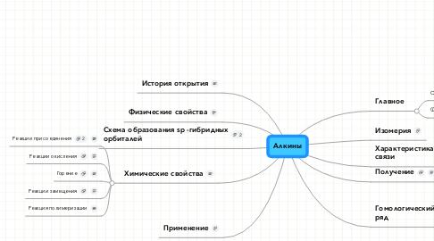 Mind Map: Алкины