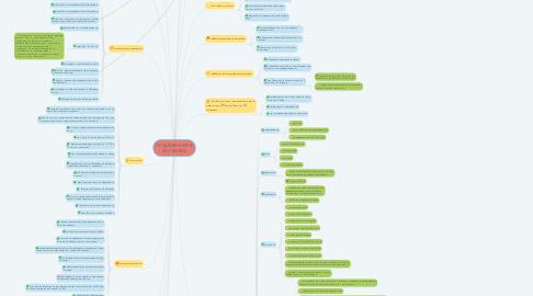 Mind Map: ПРОДВИЖЕНИЕ В ИНСТАГРАМ