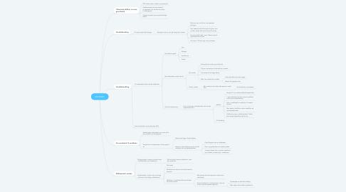 Mind Map: Vandværk