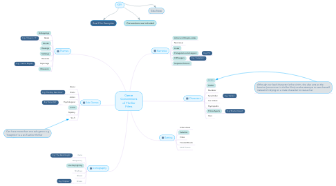 Mind Map: Genre Conventions of Thriller Films