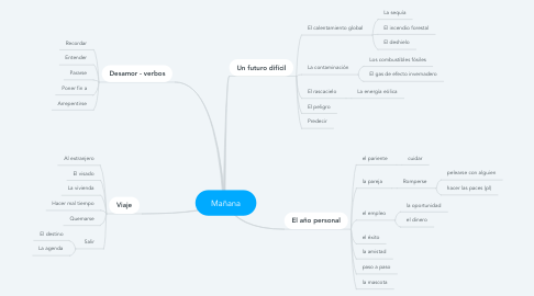 Mind Map: Mañana