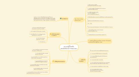 Mind Map: ความรู้เบื้องต้น ของจิตวิทยการแนะแนว