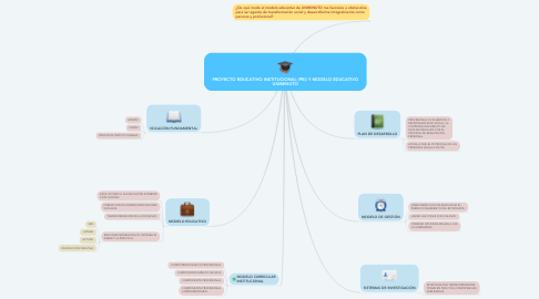 Mind Map: PROYECTO EDUCATIVO INSTITUCIONAL (PEI) Y MODELO EDUCATIVO UNIMINUTO