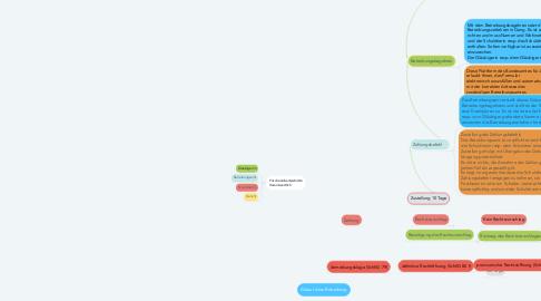 Mind Map: Ablauf einer Betreibung