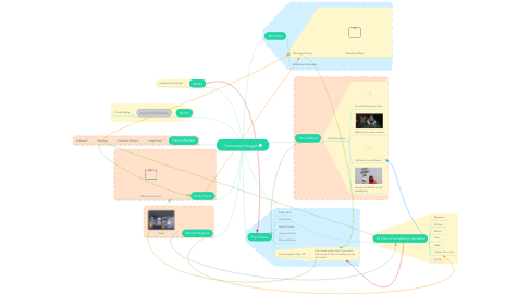 Mind Map: Connected Images