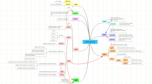 Mind Map: Lojban grammar