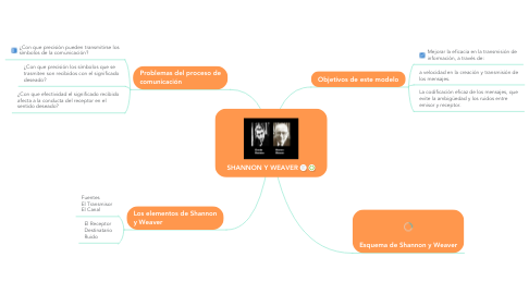 Mind Map: SHANNON Y WEAVER