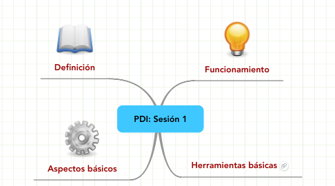Mind Map: PDI: Sesión 1