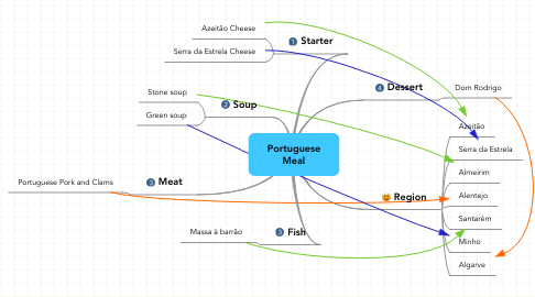 Mind Map: Portuguese Meal